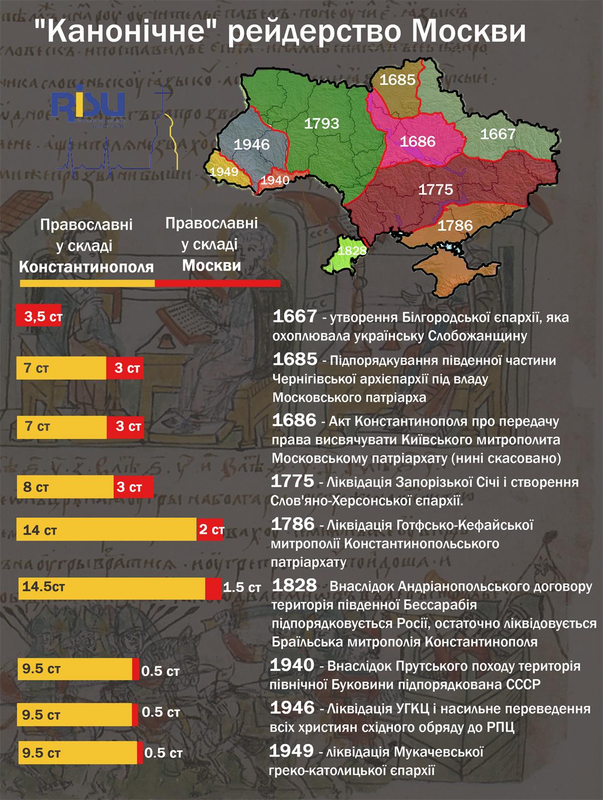 Експерт розвінчав міф, що нібито Церкву в Україні розвинула і розбудувала РПЦ_1