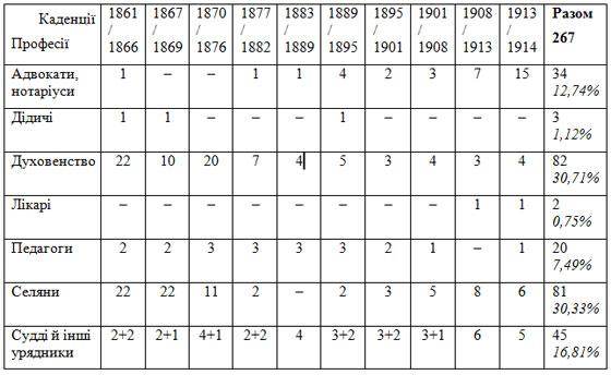 Електоральна таблиця