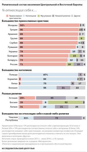 Релігійний склад населення Центральної і Східної Європи