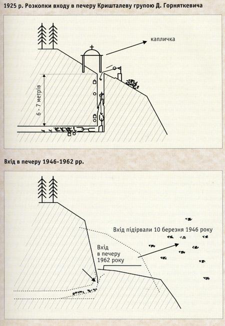 Схема розкопок входу до печери Дем'яна Горняткевича та схема, яка пояснює появу сучасного входу. За Юзефом Зімельсом