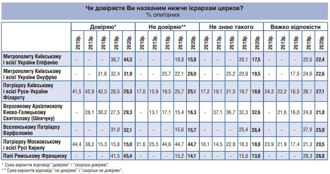 Українці найбільше довіряють Папі, не довіряють - Патріарху РПЦ Кирилу - фото 62492