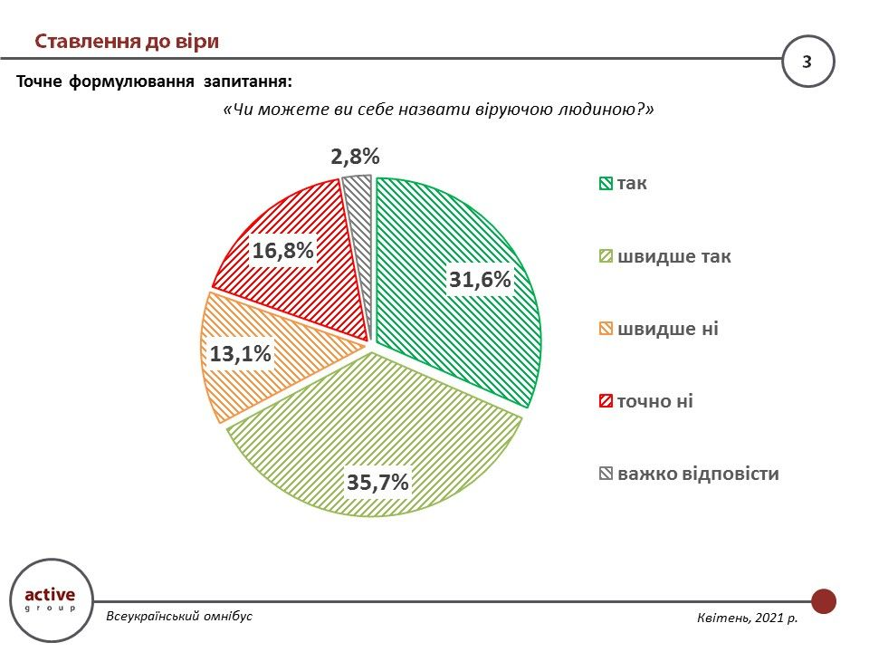 Less than 25% of Ukrainians regularly attend divine services, but more than 67% are believers - survey results - фото 72720