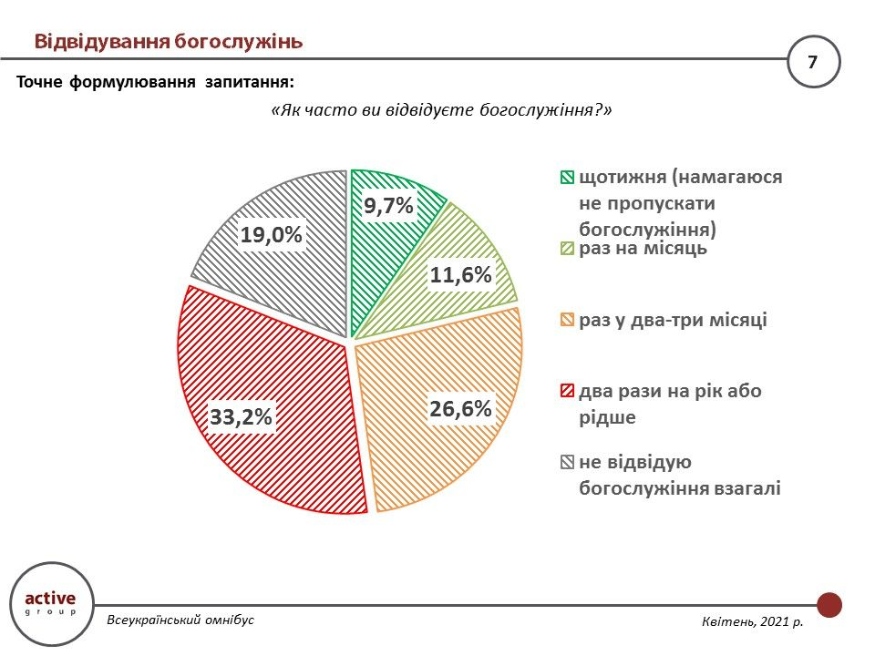 Less than 25% of Ukrainians regularly attend divine services, but more than 67% are believers - survey results - фото 72721